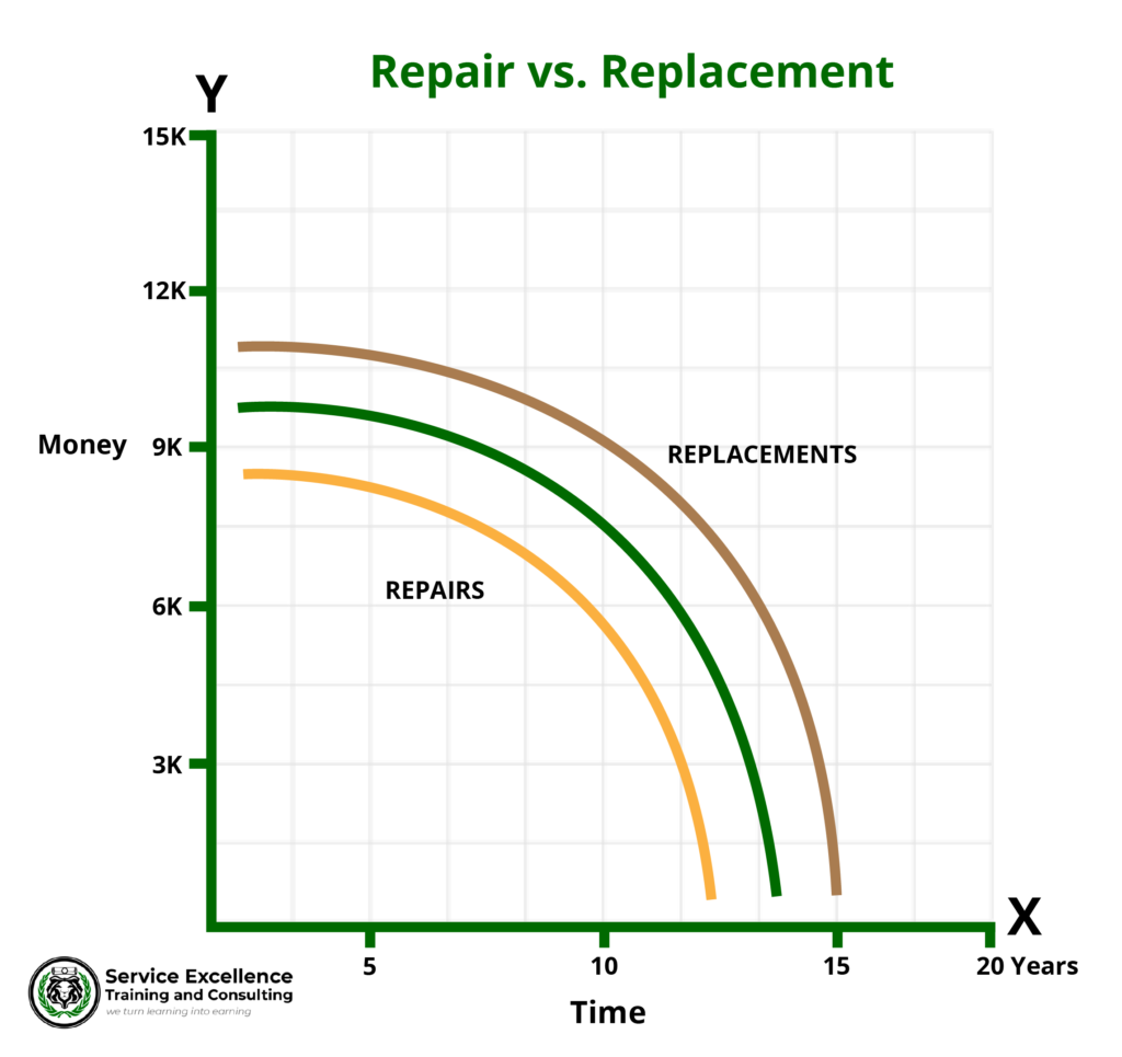 repair vs replacement graph